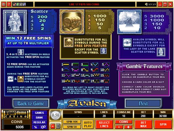 Comment poser Avalon Slot