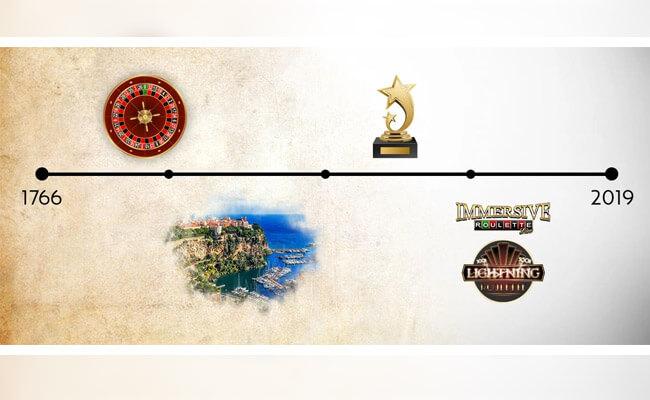 Les étapes de l'évolution de la roulette