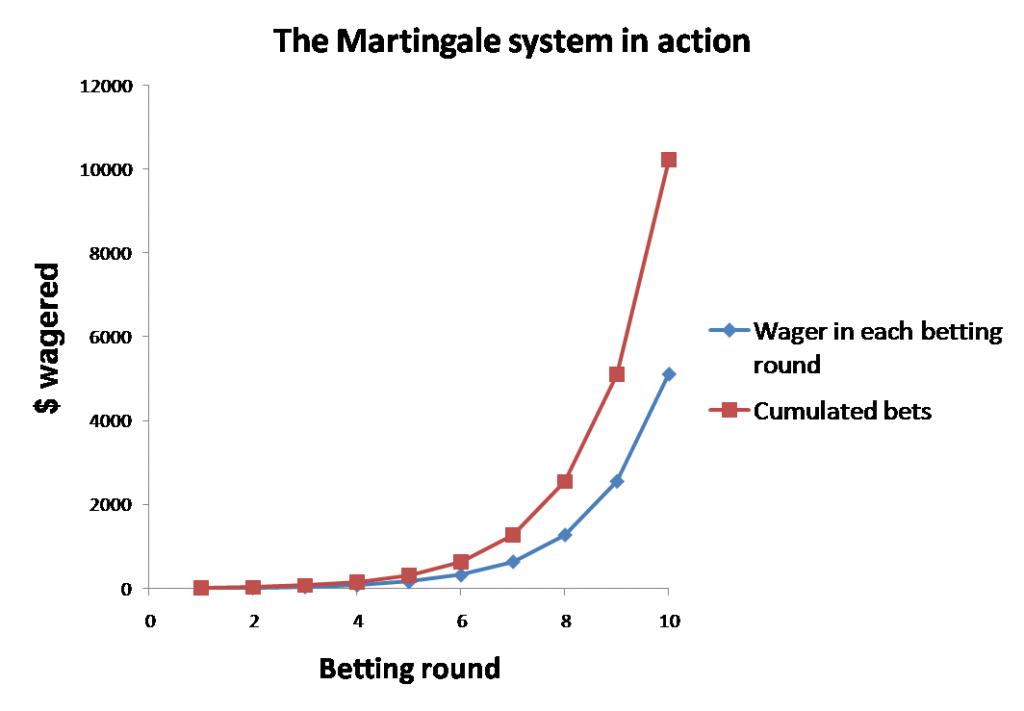 Casino en ligne martingale interdit
