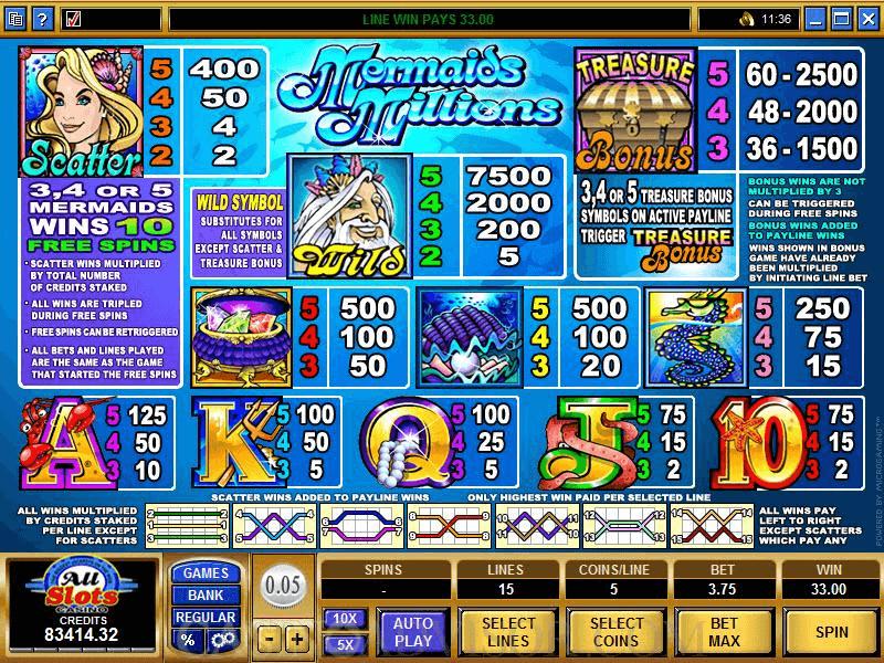 Tableau des gains de la machine à sous Mermaid Millions Jackpot